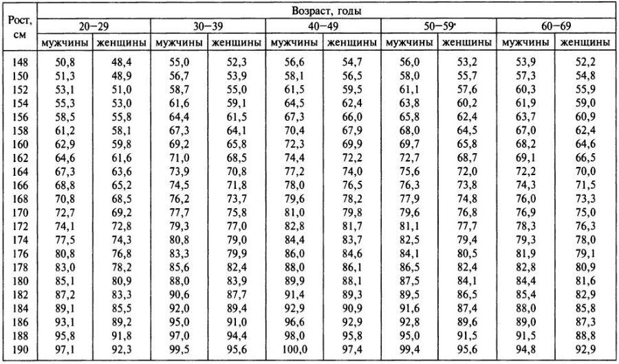 Таблица идеального веса