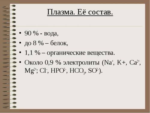 Состав плазмы крови человека