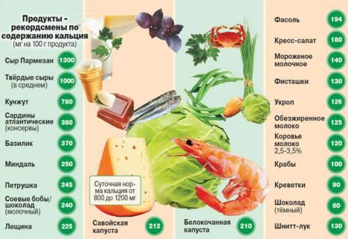 Содержание кальция в некоторых продуктах питания