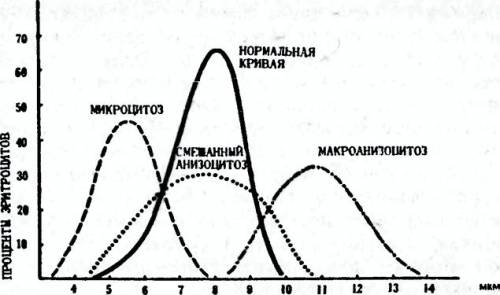 График распределения эритроцитов по объему