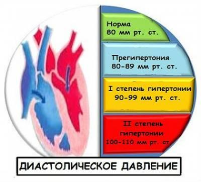 Сердечное давление и как его понизить при нормальном верхнем (что делать)