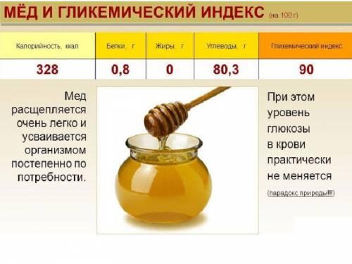 Мед при диабете можно или нет