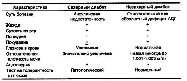 Дифдиагностика сахарного и несахарного мочеизнурения