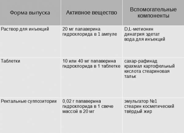 Химический состав различных форм Папаверина