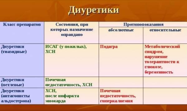 Разновидности и противопоказания диуретиков