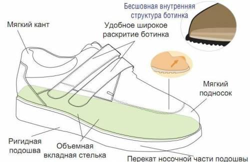 Основные требования к обуви для больных сахарным диабетом